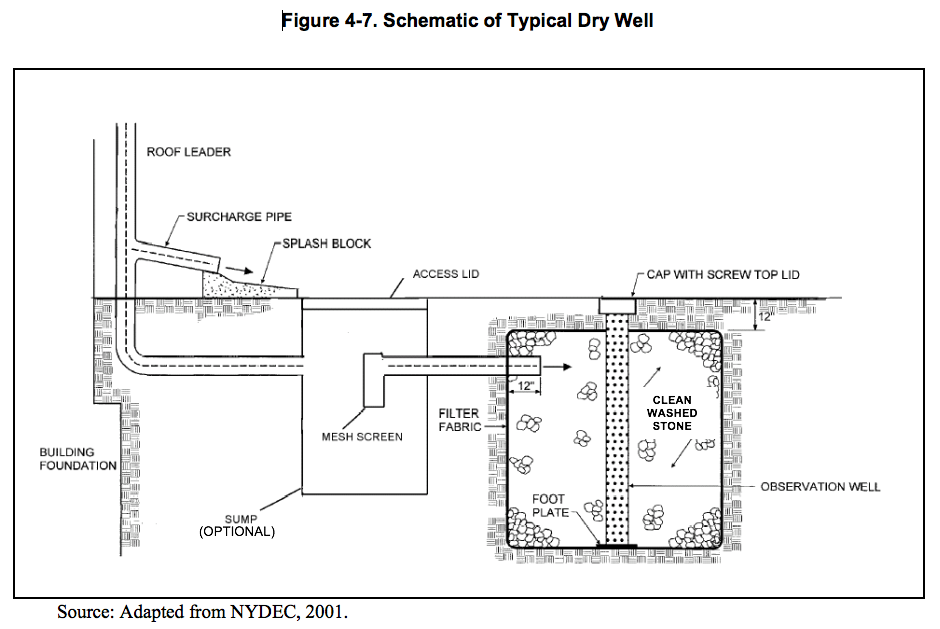 Schematic of Typical Dry Well