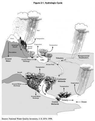 Figure 2-1 Hydrologic cycle