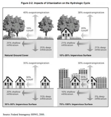 Figure 2-2 Impacts of urbanization on the hydrologic cycle