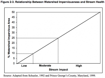 Figure 2-3 Relationship between watershed imperviousness and stream health