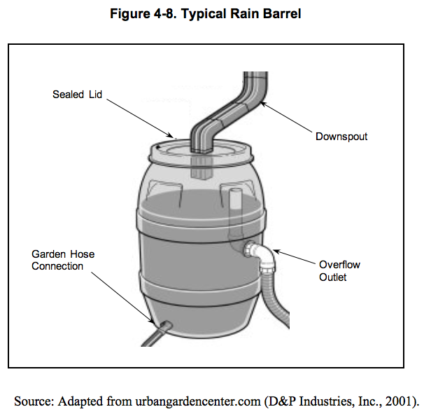 Typical Rain Barrel