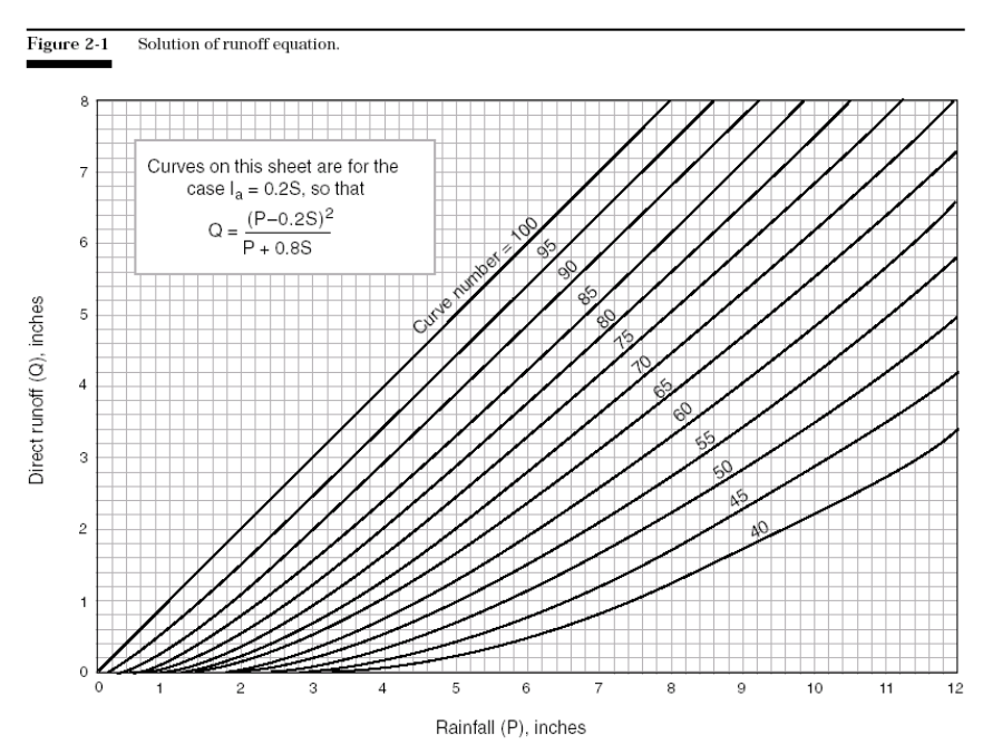 Figure 2-1 Solution of Runoff Equation