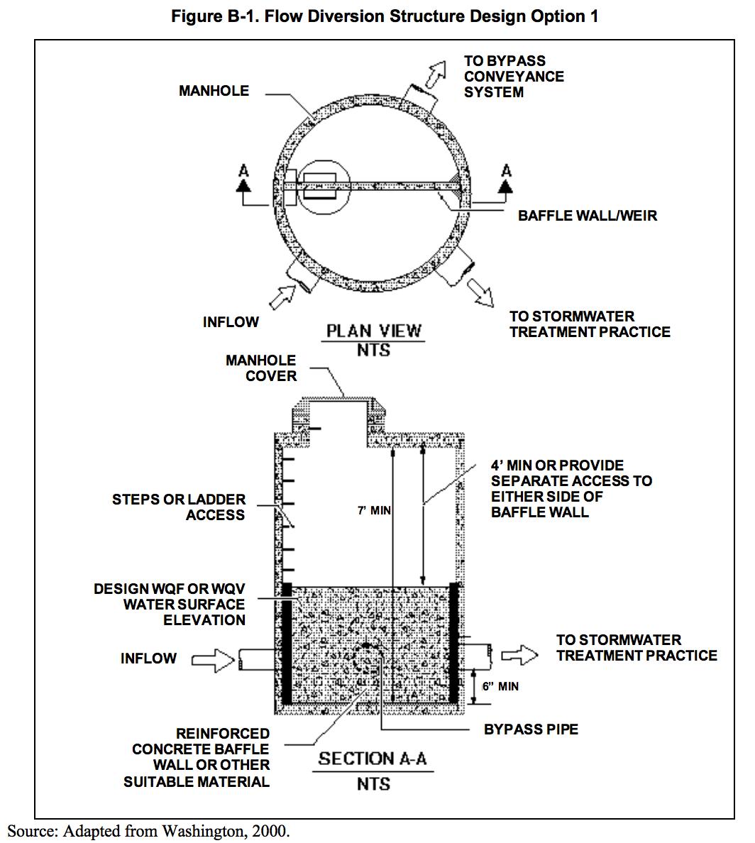 Figure B-1 Flow Diversion Structure Design Option 1