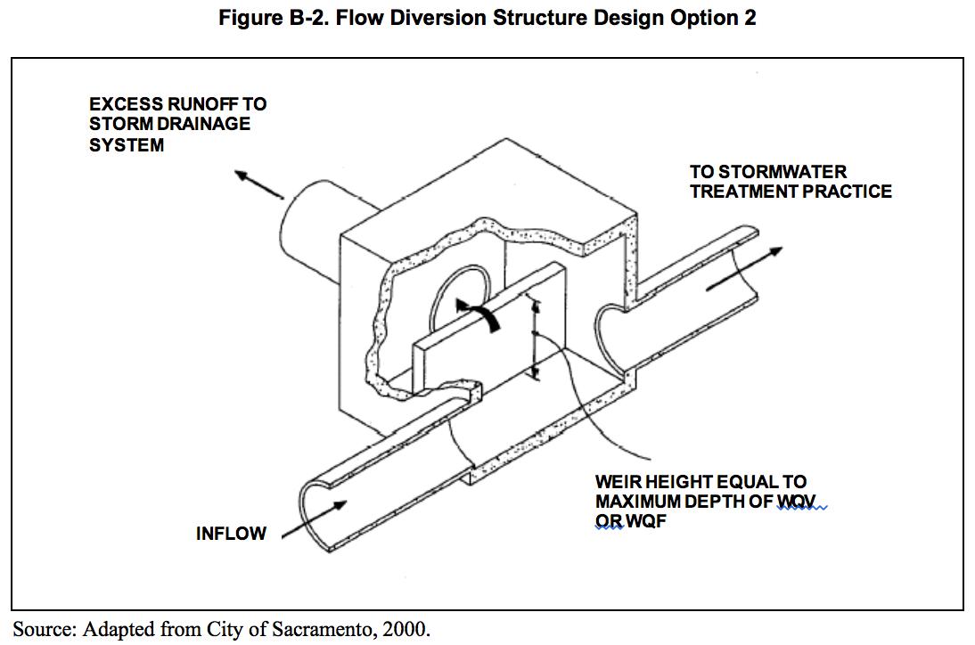 Figure B-2 Flow Diversion Structure Design Option 2