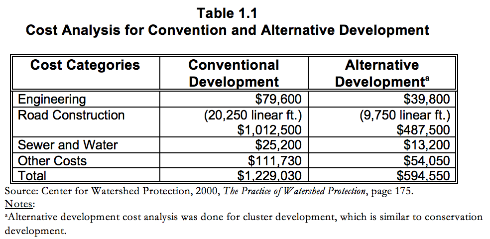 Table 1.1 Cost Analysis for Convention and Alternative Development