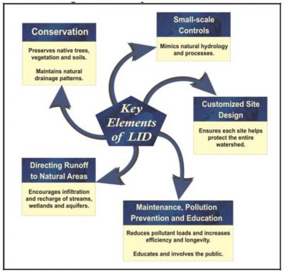 Key elements of LID