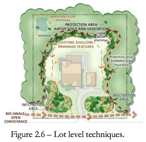 Figure 2.6 Lot level LID techniques