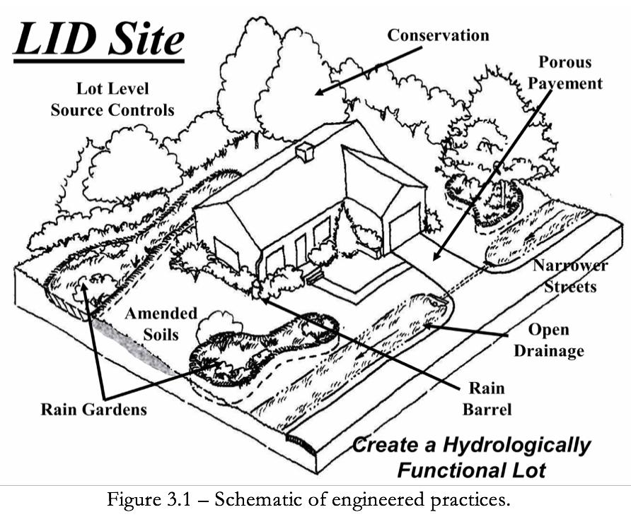 Figure 3.1 Schematic of engineered LID practices