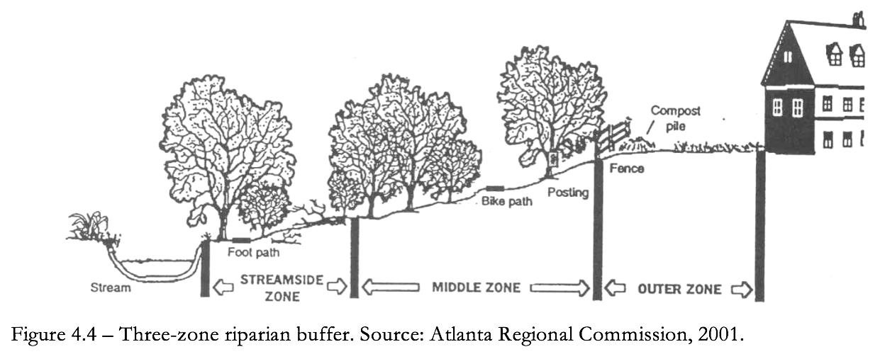 Figure 4.4 Three zone riparian buffer.