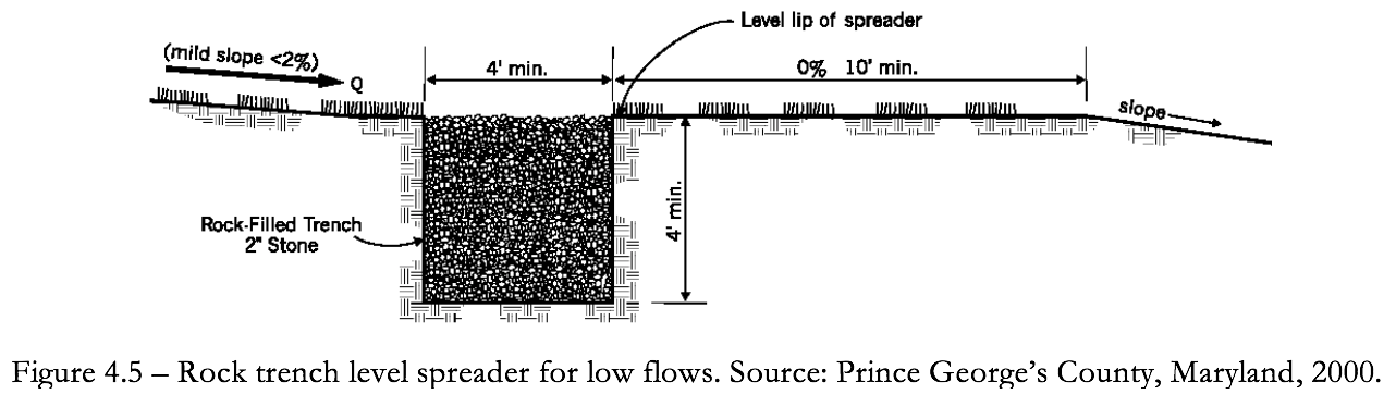 Figure 4.5 Rock Trench level spreader for low flows.
