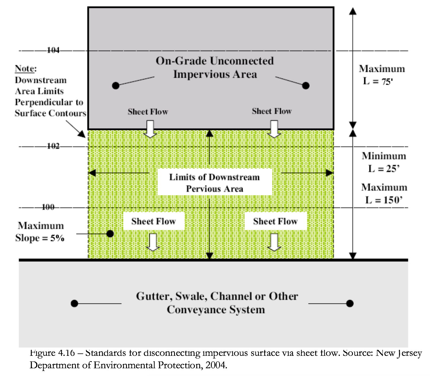 Figure 4.16 Standards for disconnecting impervious surface via sheet flow.
