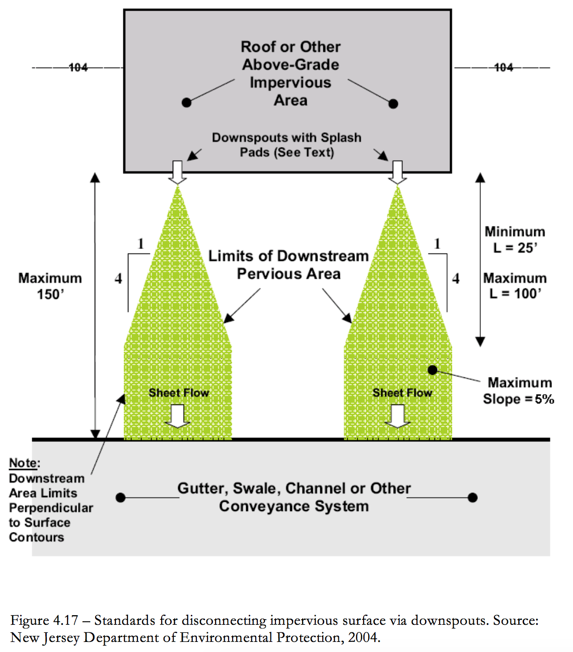 Figure 4.17 Standards for disconnecting impervious surface via downspout.