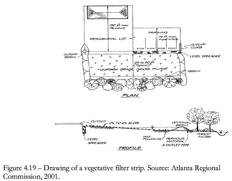 Figure 4.19 Drawing of a vegetative filter strip.