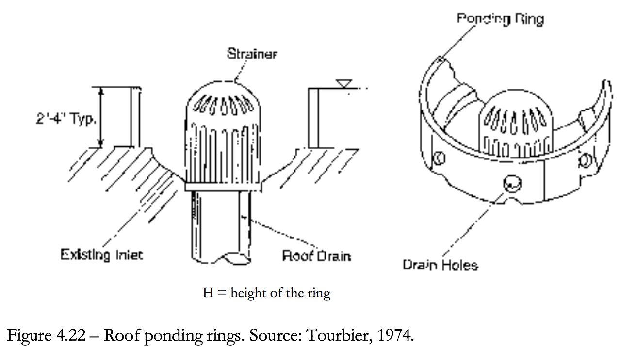 Figure 4.22 Roof Ponding Rings
