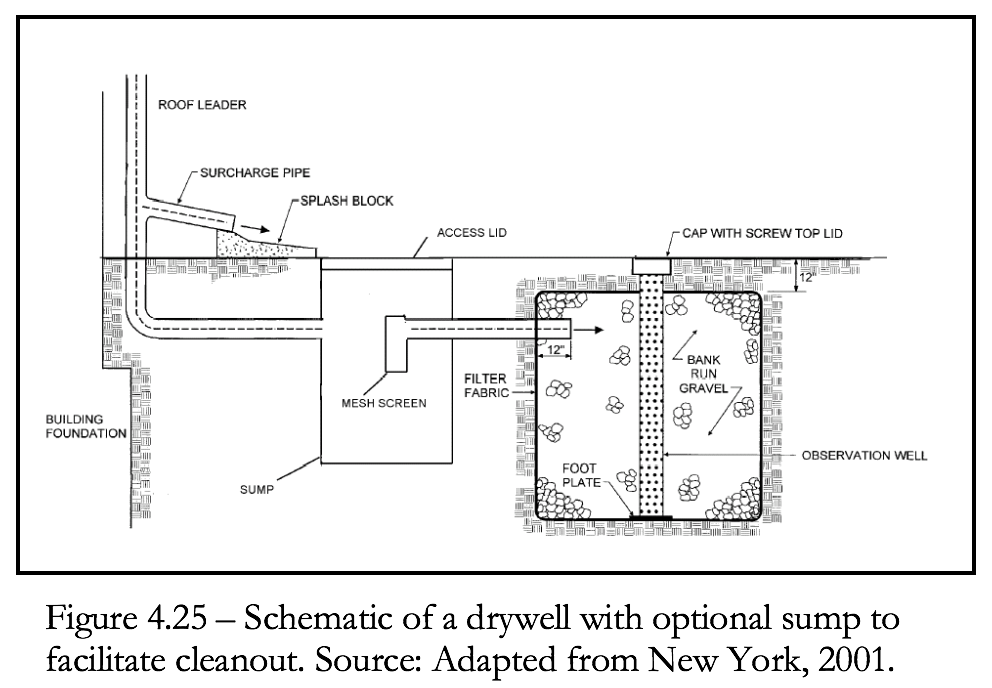 Figure 4.25 Schematic of a drywell with sump pump for cleanout.