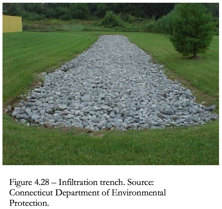 Figure 4.28 Infiltration Trench