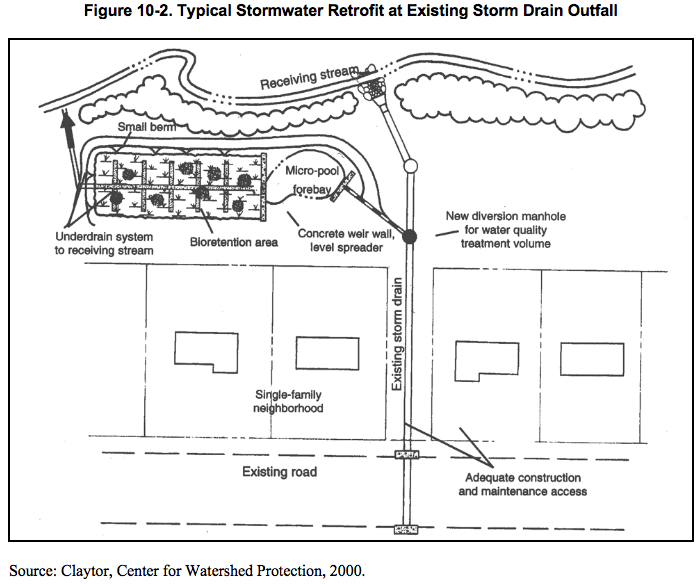 Figure 10.2 Typical stormwater retrofit at exisiting storm drain outfall