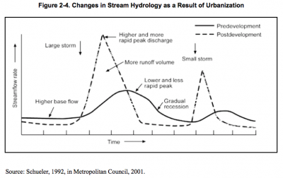 Figure 2-4 Changes in Stream Hydrology as a result of Urbanization
