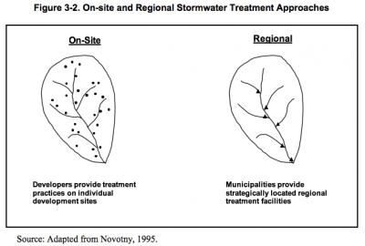 Figure 3-2 On-site and Regional Stormwater Treatment Approaches