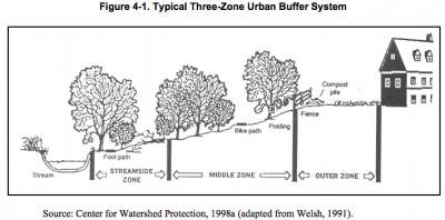 Depiction of a typical Three-Zone Urban Buffer System