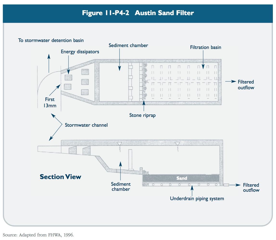 Figure 11-P4-2 Austin sand filter