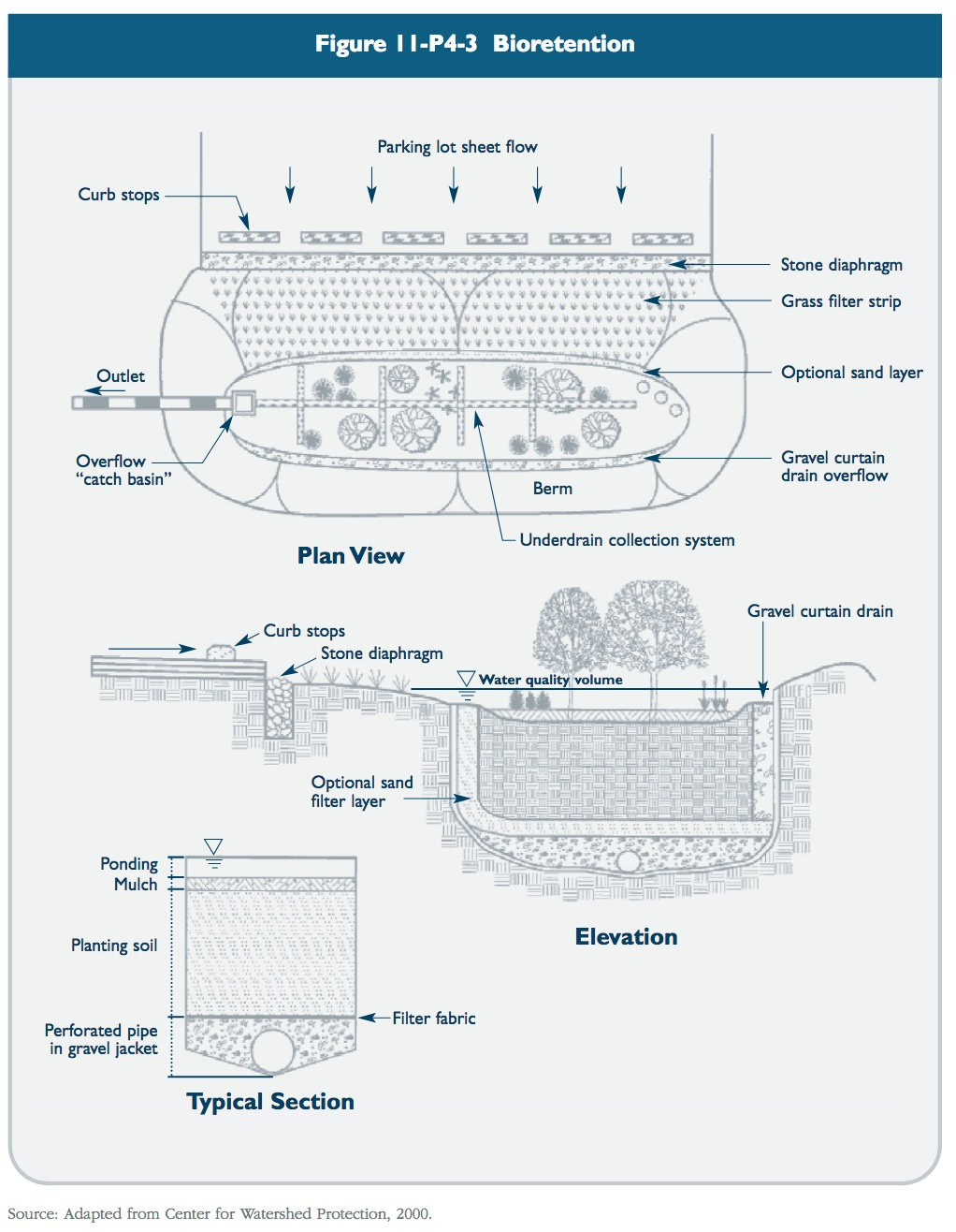 Figure 11-P4-3 Bioretention schematic
