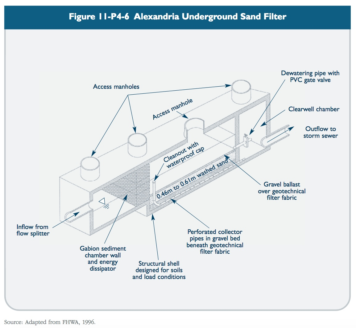 Figure 11-P4-6 Alexandria underground sand filter