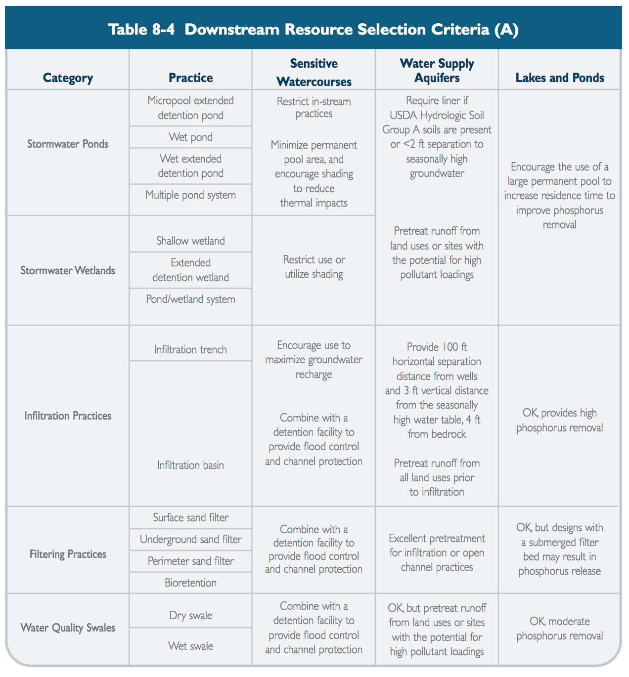 Table 8-4 Downstream Resource Selection Criteria