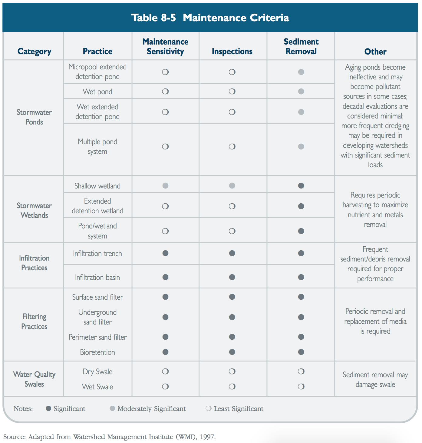 Table 8-5 Maintenance Criteria